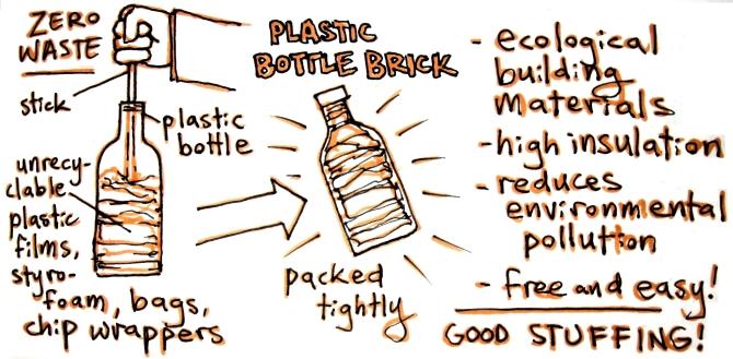 Plastic Bottle Brick